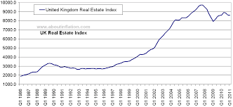 Housing Index Chart Uk Real Estate Index About Inflation