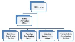 Ems Ics Chart Ics Like Eoc Structures Emsi