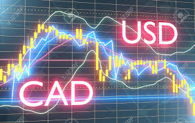 Canadian Dollar Trading Chart Forex Candlestick Pattern Trading Chart Concept Financial Market