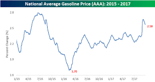 Bespoke Investment Group Blog Gas Prices Retreat From