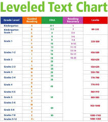 Lexile_chart Reading And Comprehension Room Ideas