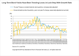 U S Long Term Interest Rate Looks To Stay Low For Longer