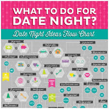 What To Do For Date Night The Date Night Ideas Flow Chart