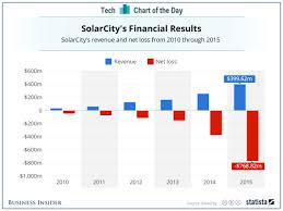 Solarcity Losses Growing Faster Than Revenue Business Insider