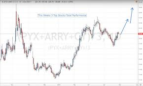 Pyx Stock Chart Long Top 3 Stocks To Rally In The 21 Days Pyx Arry Cy