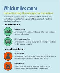 Irs Mileage Chart How To Claim The Standard Mileage Deduction Get It Back