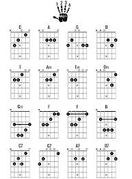 Major 7 Chords Guitar Chart Guitar Chords Major And Minor Chart Www Bedowntowndaytona Com