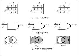 Boolean Algebra Venn Diagram Teaching Boolean Logic Through Game Rule Tuning