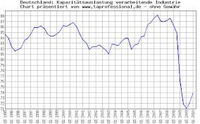 Ta Professional Economic Data Charts Capacity Utilization