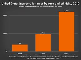 U S Incarceration Rates By Race Prison Policy Initiative