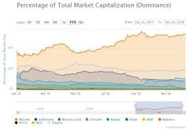 Bitcoins Share Of The Crypto Market Is Nearing A 3 Month