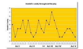 Hamlet Fever Chart Related Keywords Suggestions Hamlet