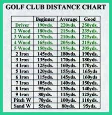 Club Head Speed Chart Pin On Golf Swing Speed