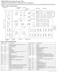 drock96marquis panther platform fuse charts page 2003 2004 lincoln town car engine compartment fuse block
