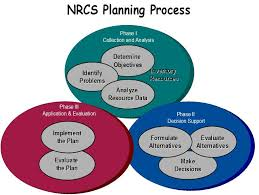 conservation planning productive lands healthy environment nrcs venn diagram showing the three phases of conservation planning