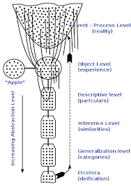 Structural Differential Wikipedia