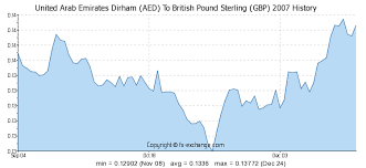 Aed To Gbp Chart United Arab Emirates Dirham Aed To British Pound Sterling