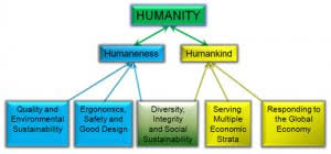 pte acadamic humanities essay pte academic exam study guide humanities study helps us understand the impact that science technology and medicine has had on society and understand the future scientific needs of