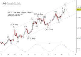 Outlook For U S Treasury Bonds Remains Bearish