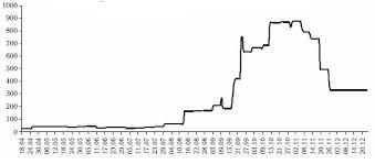 Реферат Бюджетная политика РФ com Банк рефератов  Важное место среди неотложных мер по поддержанию банковской ликвидности заняли операции предоставления Банком России кредитов коммерческим банкам без