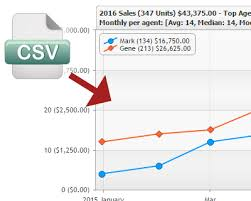 Visualizing Csv Data With Jquery And Jscharting Jquery Plugins