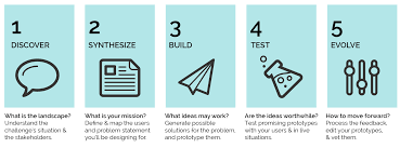 Types Of Product Design Develop A New Product Or Service Legal Design Toolbox