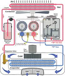 how car air conditioner works. air con how it works car conditioner s