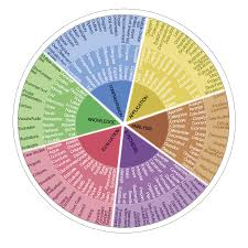 writing measurable learning objectives teachonline bloom s taxonomy verb wheel
