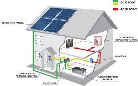 Солнечные батареи в домашних условиях изготовление