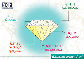 Diamond Chart It Works Sgleducation Hashtag On Twitter