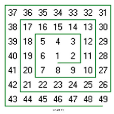 Gann Square Of 12 Chart Ganns 9 Sided Numbered Square Traders Log