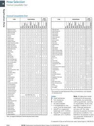 Weatherhead Hydraulic Fittings Chart Eaton S Weatherhead Hose Assembly Master Catalog Pdf