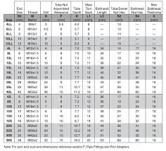 Din Fitting Size Chart Knowledge Yuyao Jiayuan Hydraulic