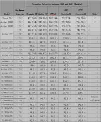 Cisco Wireless Router Comparison Chart Wifi Router Speed Chart Www Bedowntowndaytona Com