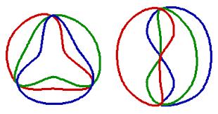 Venn Diagram Three A Survey Of Venn Diagrams Graphs Associated With Venn Diagrams
