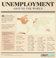 unemployment rates around the world creditloan com® world unemployment graphic