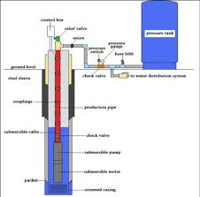 submersible well pump diagram wiring diagrams water well system bee cave drilling your white submersible well pump wiring diagram