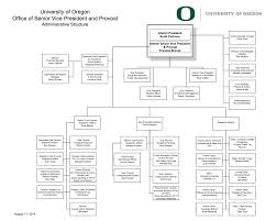 26 Correct Ncaa Organizational Chart