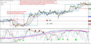 Forex Fx Charts Forex Trading Charts Mt5 Com Metatrader Trailing Stop Loss