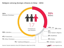 How To Debunk The Myth Of A Muslim Invasion In Italy Open
