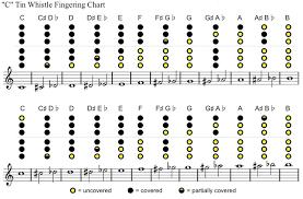 Bansuri Finger Chart 25 Systematic Flute Fingering Chart Printable