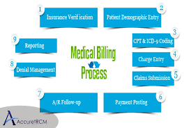 Flow Chart Of Medical Billing Process Medical Billing