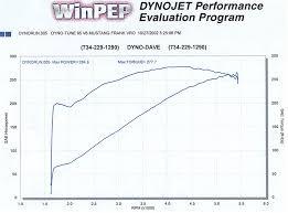 Ford V6 Mustang Dyno Graph Database