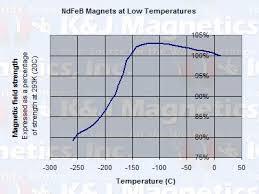 Temperature And Neodymium Magnets