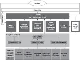 Ubs Organizational Chart Organizational Structure Ubs Global Topics