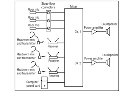 church sound developing system diagrams as a useful road map basic block diagram of pa system at Pa System Wiring Diagram