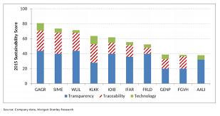 Morgan Stanley Gar Tops Sustainability Rankings Golden