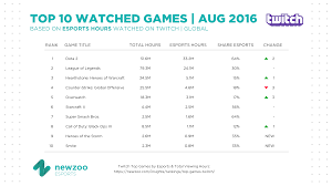 Twitch Top 10 Most Watched Games In Aug 2016 Smash Bros