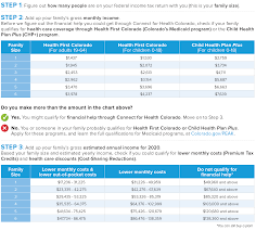Healthcare Gov Income Chart Are You Eligible For A Subsidy