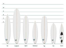 Surfboard Size Chart Guide To Surfboard Shapes Tactics